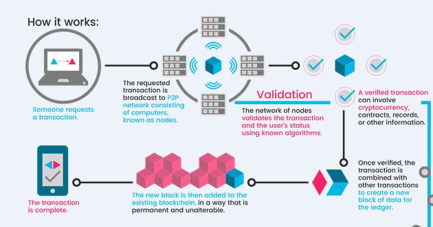 blockchain-technology Цахим мөнгө Bitcoin гэж юу вэ?